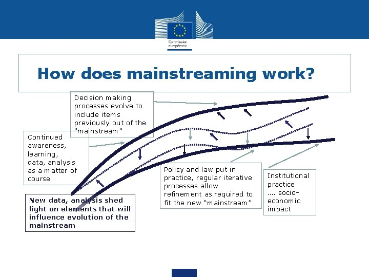 How does mainstreaming work? Decision making processes evolve to include items previously out of