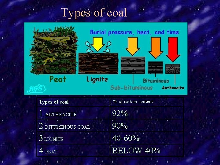 Types of coal % of carbon content 1 ANTHRACITE 2 BITUMINOUS COAL 3 LIGNITE