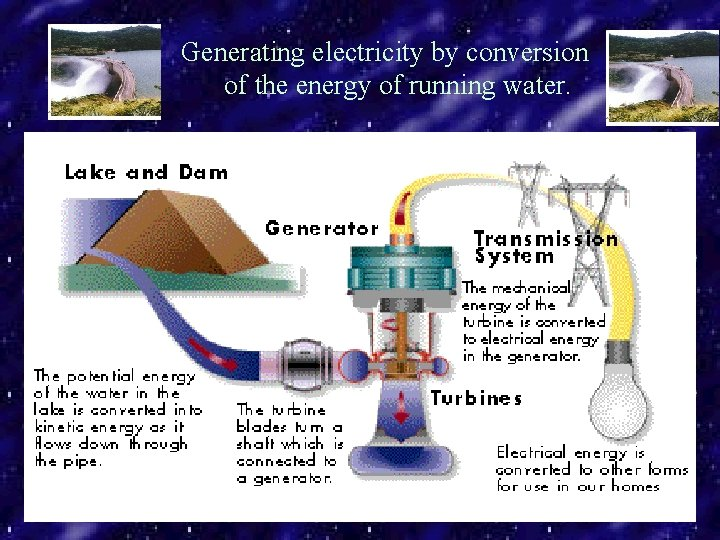 Generating electricity by conversion of the energy of running water.