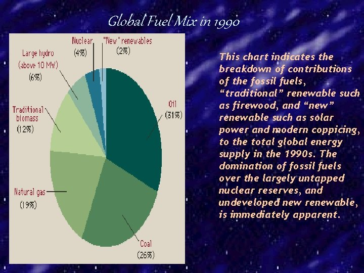 Global Fuel Mix in 1990 This chart indicates the breakdown of contributions of the
