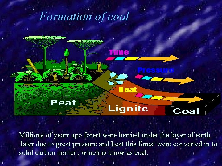 Formation of coal Millions of years ago forest were berried under the layer of
