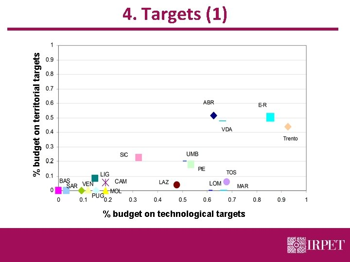 % budget on territorial targets 4. Targets (1) % budget on technological targets