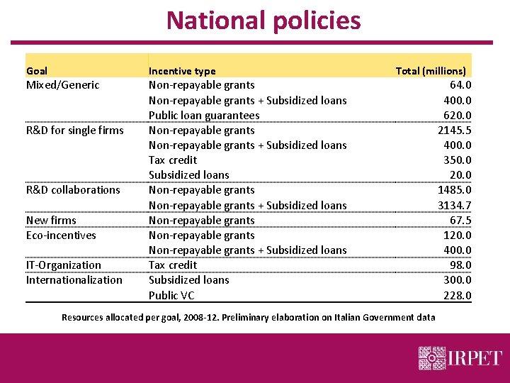 National policies Goal Incentive type Mixed/Generic Non-repayable grants + Subsidized loans Public loan guarantees