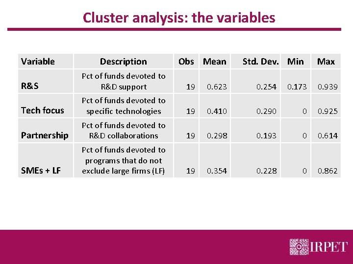 Cluster analysis: the variables Variable Description Obs Mean Std. Dev. Min Max R&S Pct