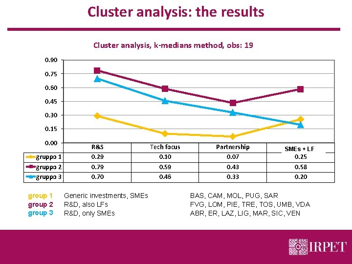 Cluster analysis: the results Cluster analysis, k-medians method, obs: 19 0. 90 0. 75