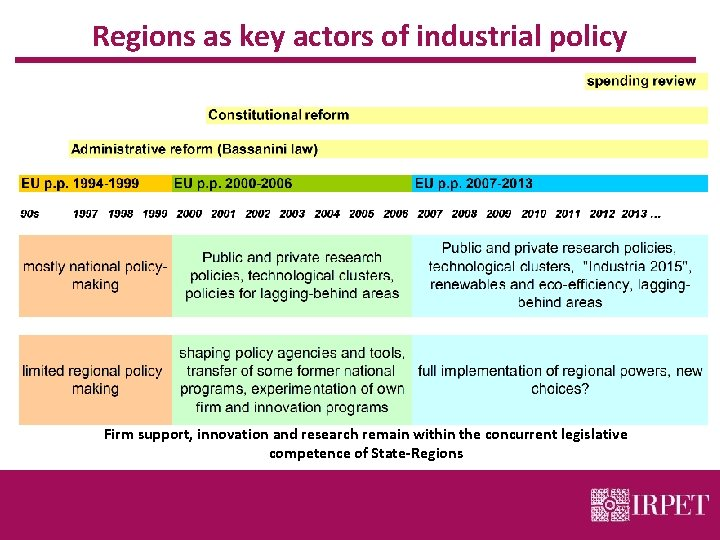 Regions as key actors of industrial policy Firm support, innovation and research remain within