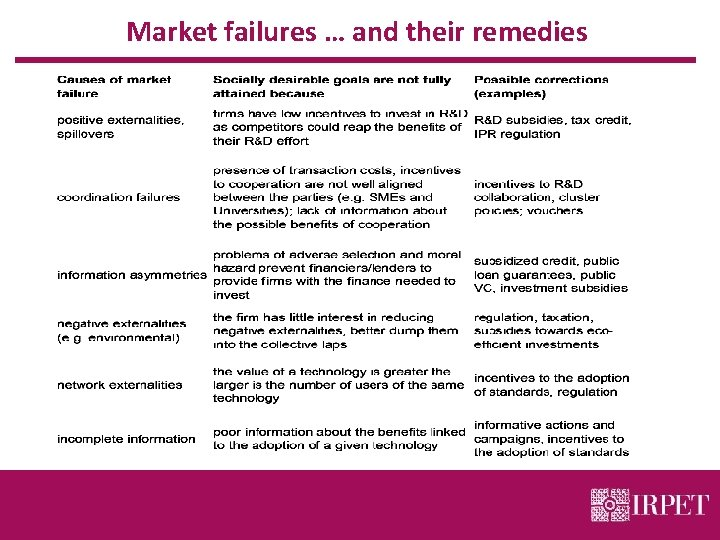 Market failures … and their remedies