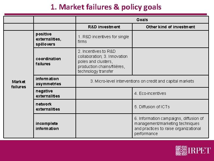 1. Market failures & policy goals Market failures Goals R&D investment positive externalities, spillovers