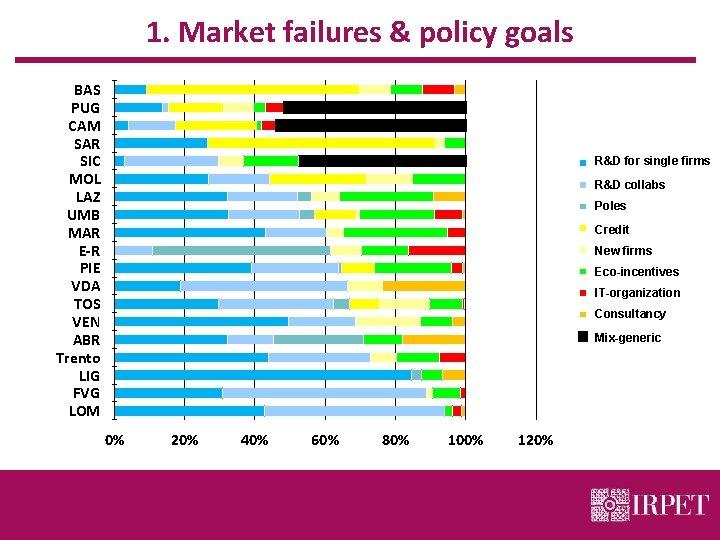 1. Market failures & policy goals BAS PUG CAM SAR SIC MOL LAZ UMB