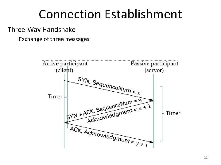 Connection Establishment Three-Way Handshake Exchange of three messages Timer 11