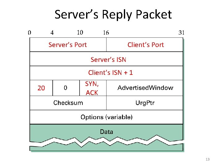 Server's Reply Packet Server's Port Client's Port Server's ISN 20 Client's ISN + 1