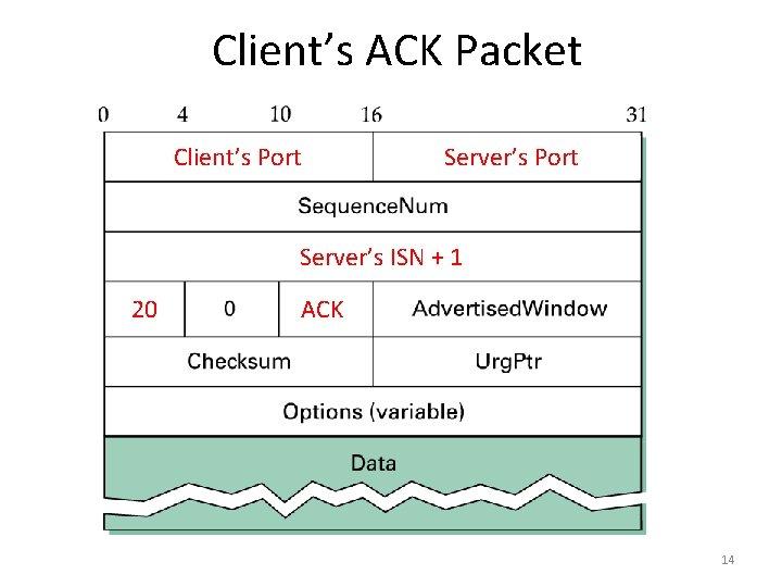Client's ACK Packet Client's Port Server's ISN + 1 20 ACK 14