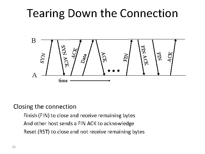 Tearing Down the Connection Closing the connection Finish (FIN) to close and receive remaining