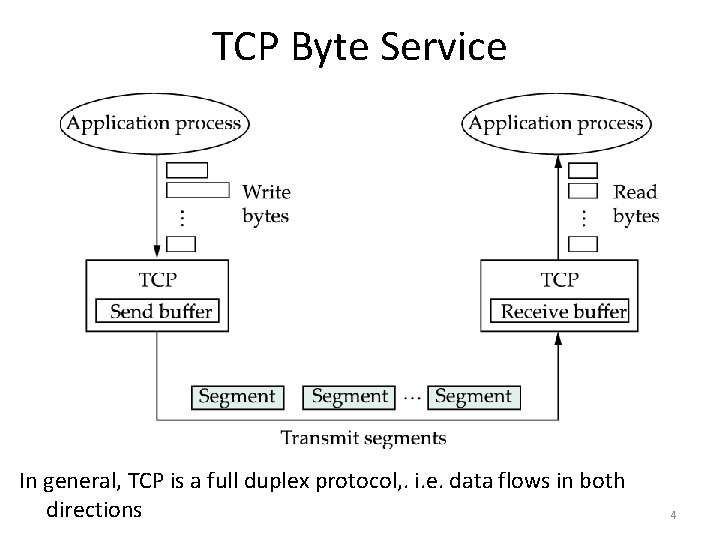 TCP Byte Service In general, TCP is a full duplex protocol, . i. e.