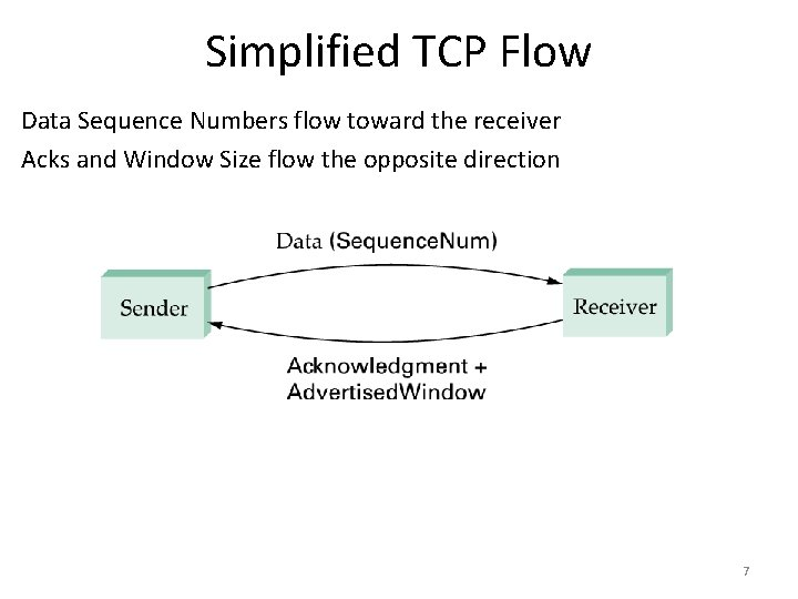 Simplified TCP Flow Data Sequence Numbers flow toward the receiver Acks and Window Size