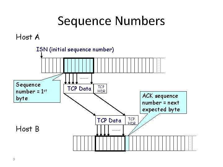Sequence Numbers Host A ISN (initial sequence number) Sequence number = 1 st byte
