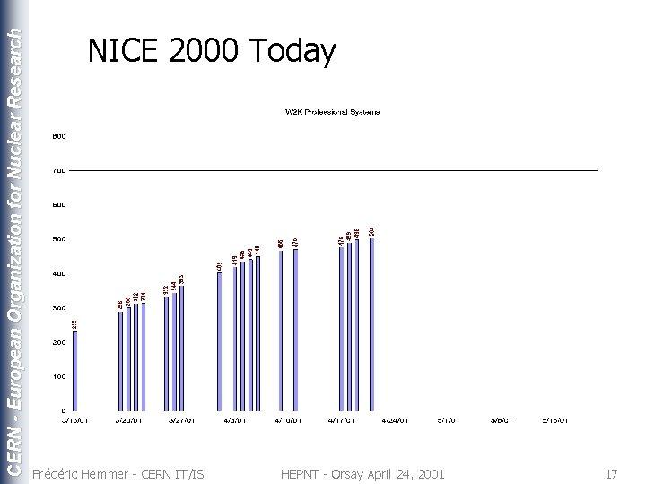 CERN - European Organization for Nuclear Research NICE 2000 Today Frédéric Hemmer - CERN