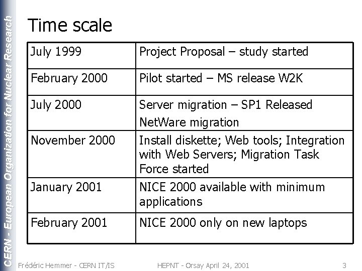 CERN - European Organization for Nuclear Research Time scale July 1999 Project Proposal –