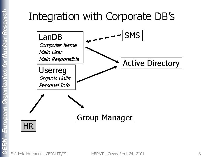 CERN - European Organization for Nuclear Research Integration with Corporate DB's SMS Lan. DB