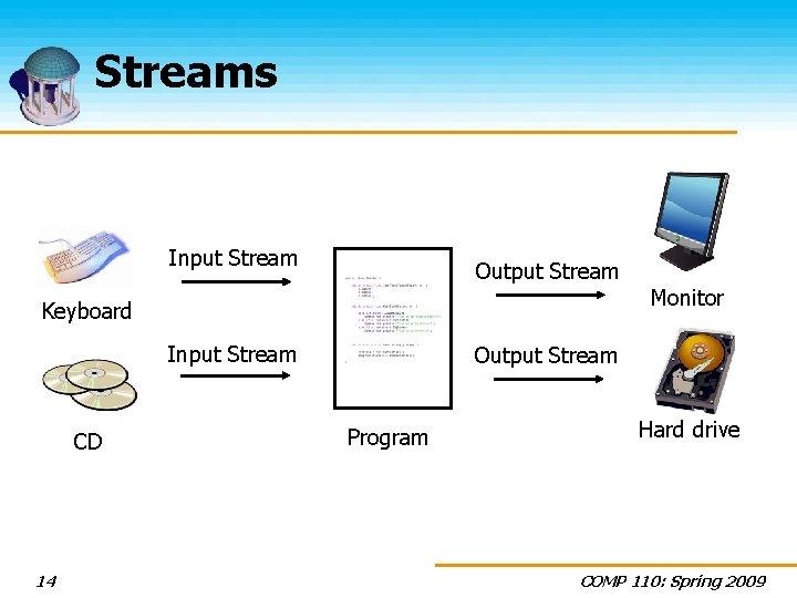 Streams Input Stream Output Stream Keyboard Input Stream CD 14 Monitor Output Stream Program