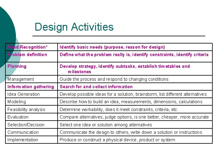 Design Activities Need Recognition* Identify basic needs (purpose, reason for design) Problem definition Define
