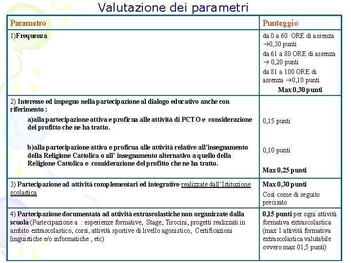 Valutazione dei parametri Parametro Punteggio 1)Frequenza da 0 a 60 ORE di assenza 0,