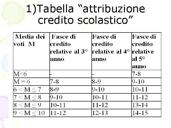 """1)Tabella """"attribuzione credito scolastico"""""""