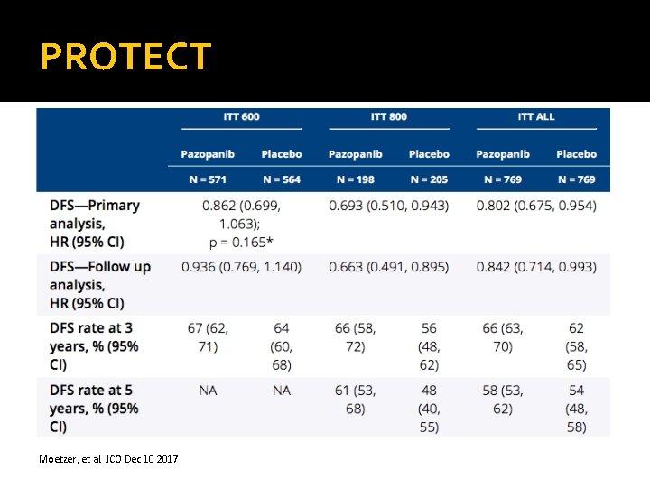 PROTECT Moetzer, et al. JCO Dec 10 2017