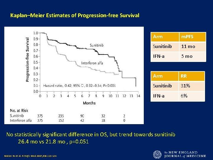 Kaplan–Meier Estimates of Progression-free Survival Arm m. PFS Sunitinib 11 mo IFN-a 5 mo