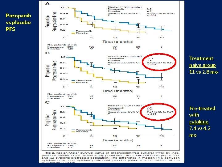 Pazopanib vs placebo PFS Treatment naïve group 11 vs 2. 8 mo Pre-treated with