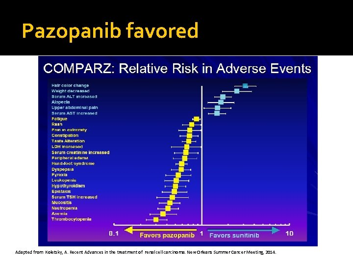 Pazopanib favored Adapted from Koletsky, A. Recent Advances in the treatment of renal cell