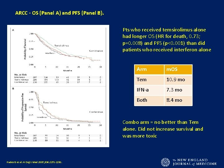 ARCC - OS (Panel A) and PFS (Panel B). Pts who received temsirolimus alone