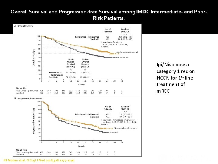 Overall Survival and Progression-free Survival among IMDC Intermediate- and Poor. Risk Patients. Ipi/Nivo now