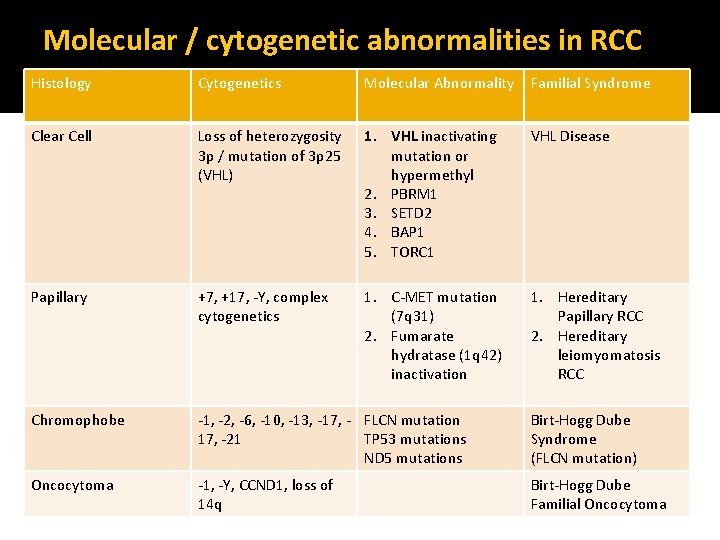 Molecular / cytogenetic abnormalities in RCC Histology Cytogenetics Molecular Abnormality Familial Syndrome Clear Cell