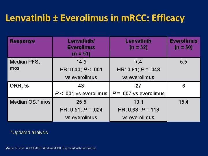 Lenvatinib ± Everolimus in m. RCC: Efficacy Response Median PFS, mos ORR, % Median