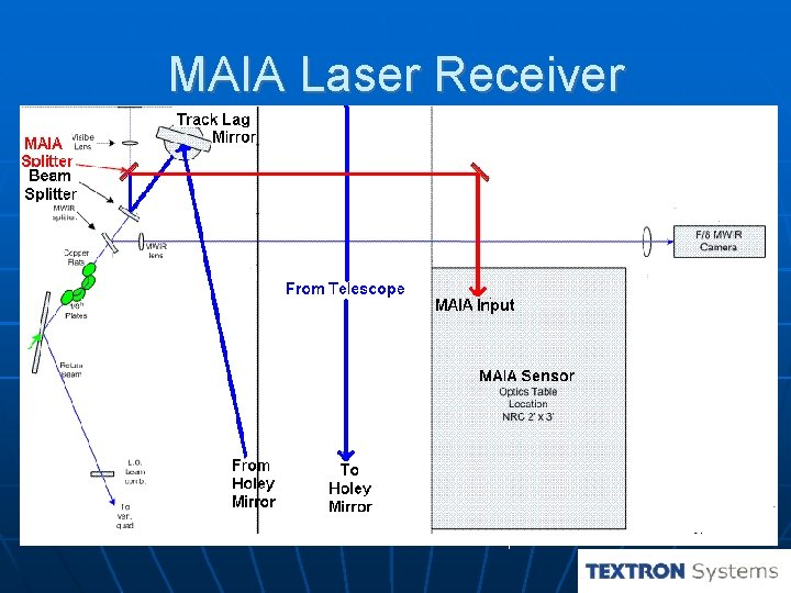 MAIA Laser Receiver AEOS Telescope receives reflected light from object Integrated into the optical