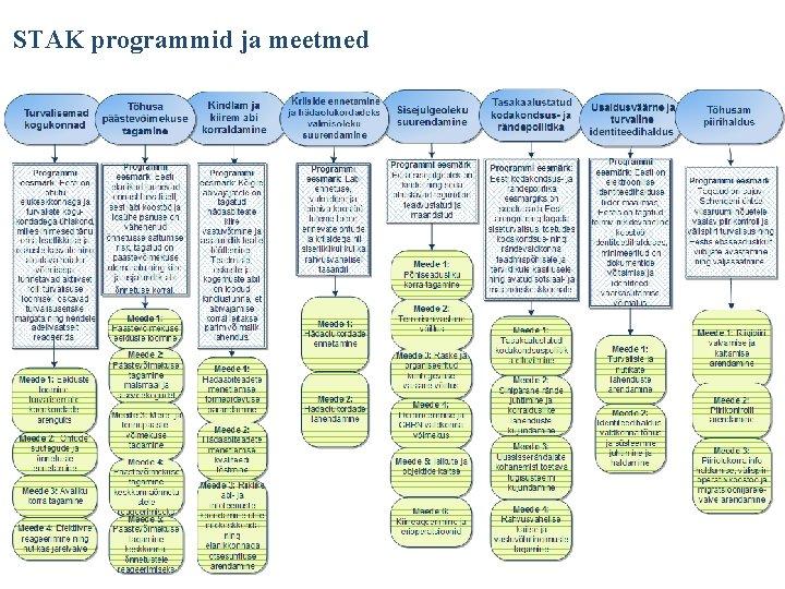 STAK programmid ja meetmed