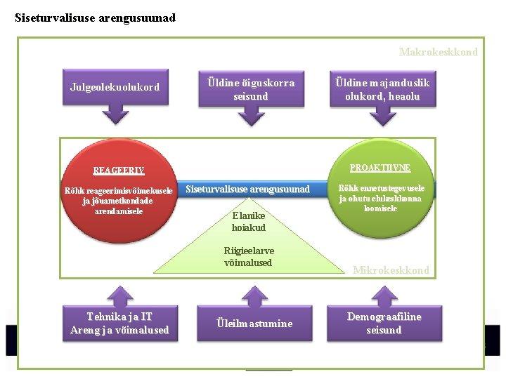 Siseturvalisuse arengusuunad Makrokeskkond Julgeolekuolukord Üldine õiguskorra seisund PROAKTIIVNE REAGEERIV Rõhk reageerimisvõimekusele ja jõuametkondade arendamisele