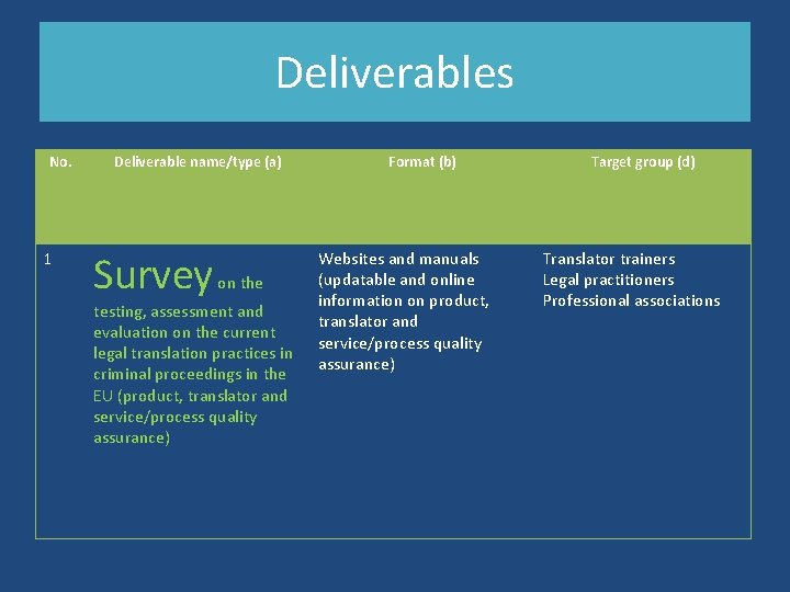 Deliverables No. 1 Deliverable name/type (a) Survey on the testing, assessment and evaluation on