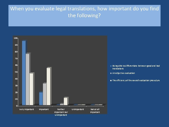 When you evaluate legal translations, how important do you find the following? 100 90