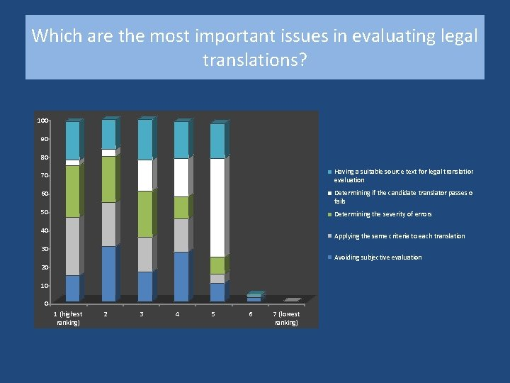 Which are the most important issues in evaluating legal translations? 100 90 80 70