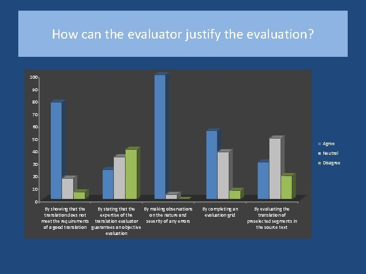 How can the evaluator justify the evaluation? 100 90 80 70 60 50 Agree