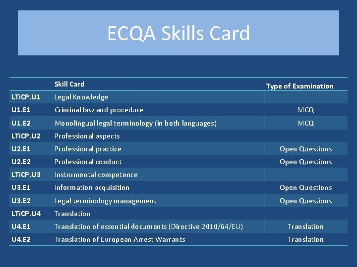 ECQA Skills Card Skill Card Type of Examination LTi. CP. U 1 Legal Knowledge