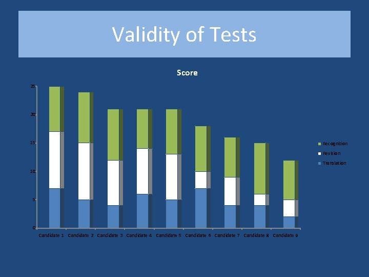 Validity of Tests Score 25 20 15 Recognition Revision Translation 10 5 0 Candidate