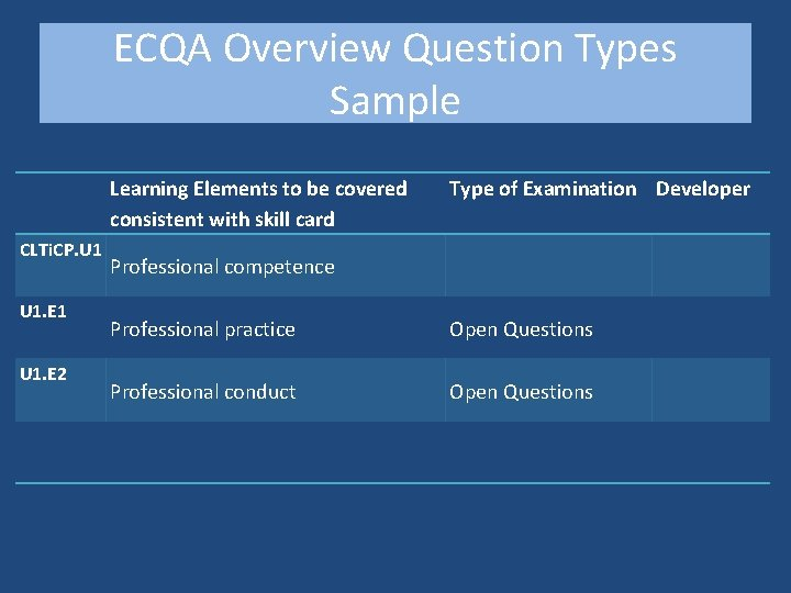ECQA Overview Question Types Sample CLTi. CP. U 1. E 1 U 1. E