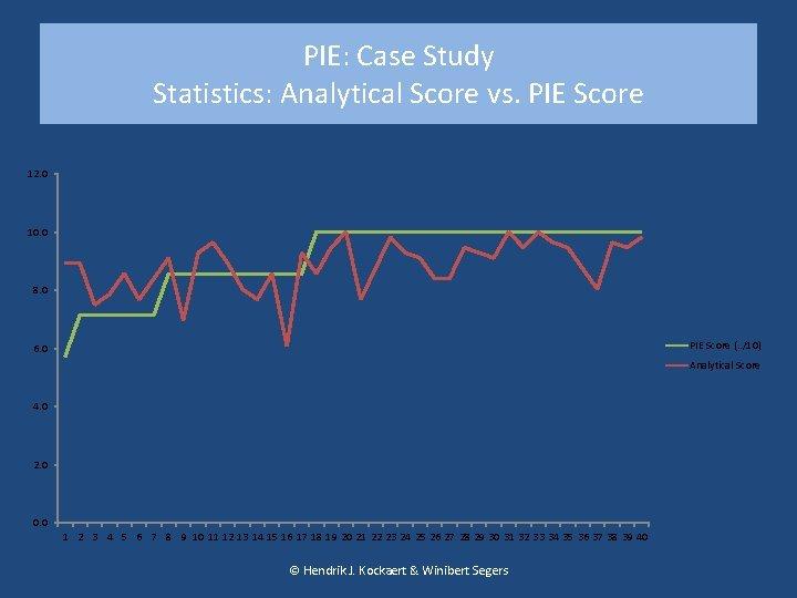 PIE: Case Study Statistics: Analytical Score vs. PIE Score 12. 0 10. 0 8.