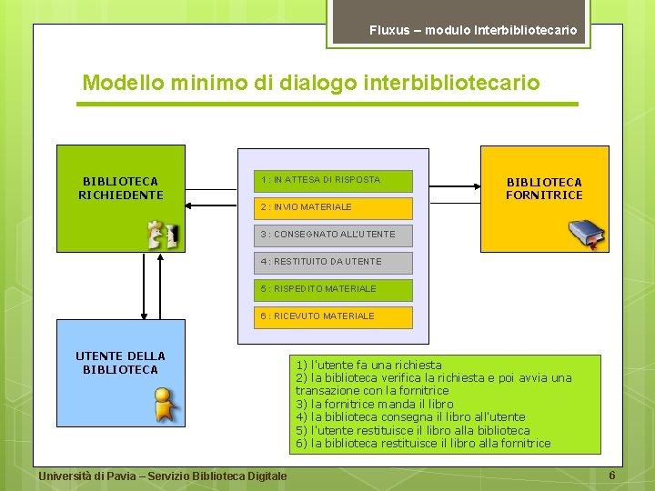 Fluxus – modulo Interbibliotecario Modello minimo di dialogo interbibliotecario BIBLIOTECA RICHIEDENTE 1 : IN
