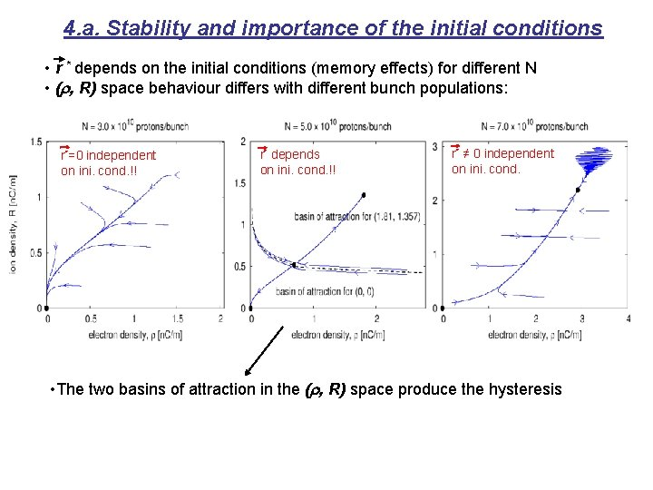 4. a. Stability and importance of the initial conditions • r * depends on