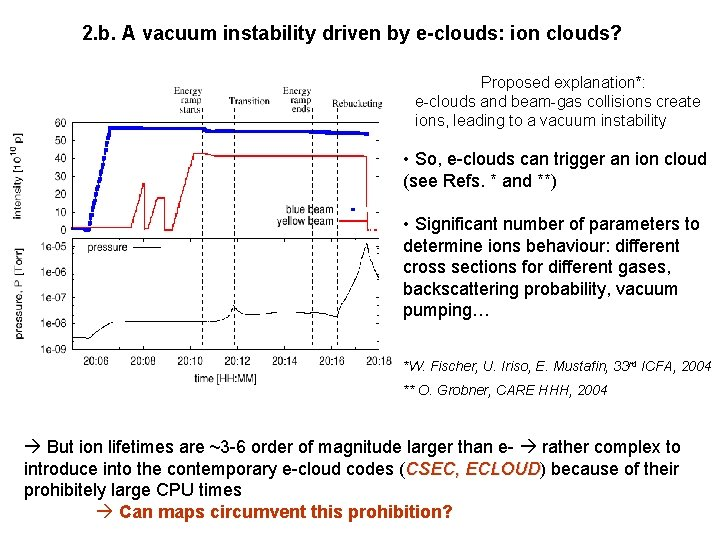 2. b. A vacuum instability driven by e-clouds: ion clouds? Proposed explanation*: e-clouds and