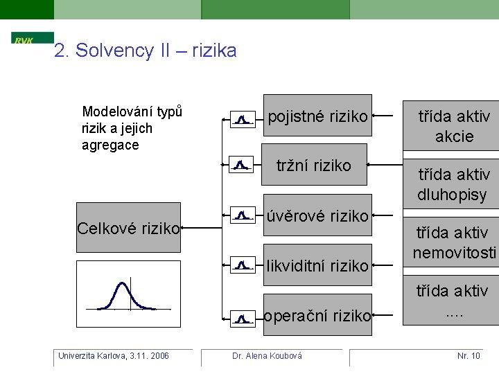 2. Solvency II – rizika Modelování typů rizik a jejich agregace pojistné riziko tržní